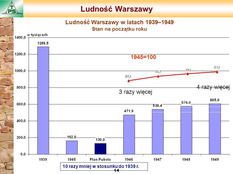 Ludność Warszawy w latach 1939–1949 Stan na początku roku