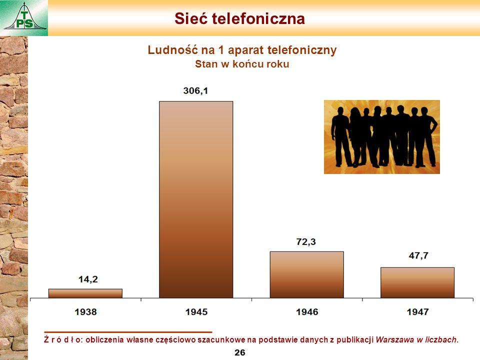 Ludność na 1 aparat telefoniczny Stan w końcu roku