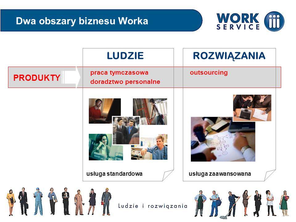 Dwa obszary biznesu Worka