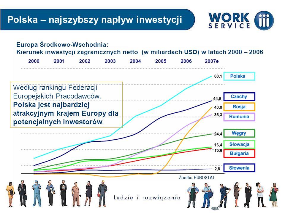 Polska – najszybszy napływ inwestycji