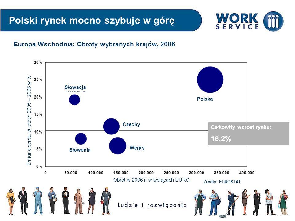 Polski rynek mocno szybuje w górę