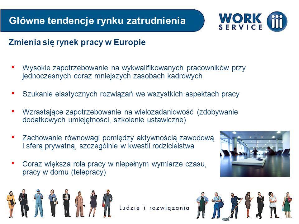 Główne tendencje rynku zatrudnienia