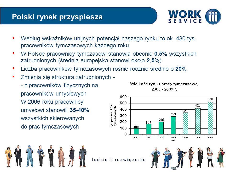 Polski rynek przyspiesza