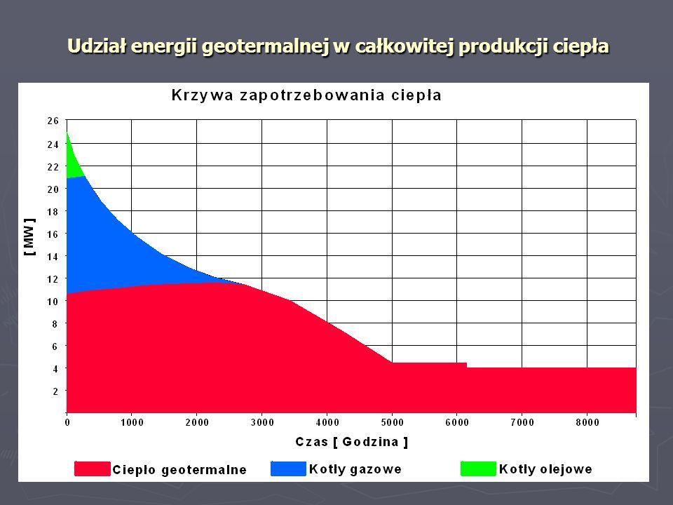 Udział energii geotermalnej w całkowitej produkcji ciepła