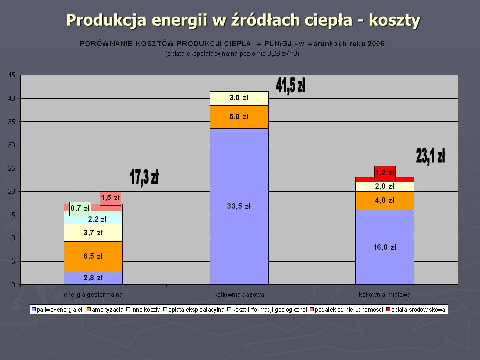 Produkcja energii w źródłach ciepła - koszty