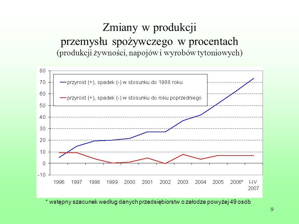 Zmiany w produkcji przemysłu spożywczego w procentach (produkcji żywności, napojów i wyrobów tytoniowych)