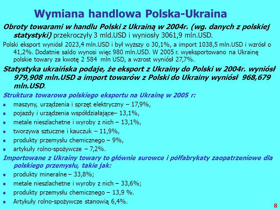 Wymiana handlowa Polska-Ukraina