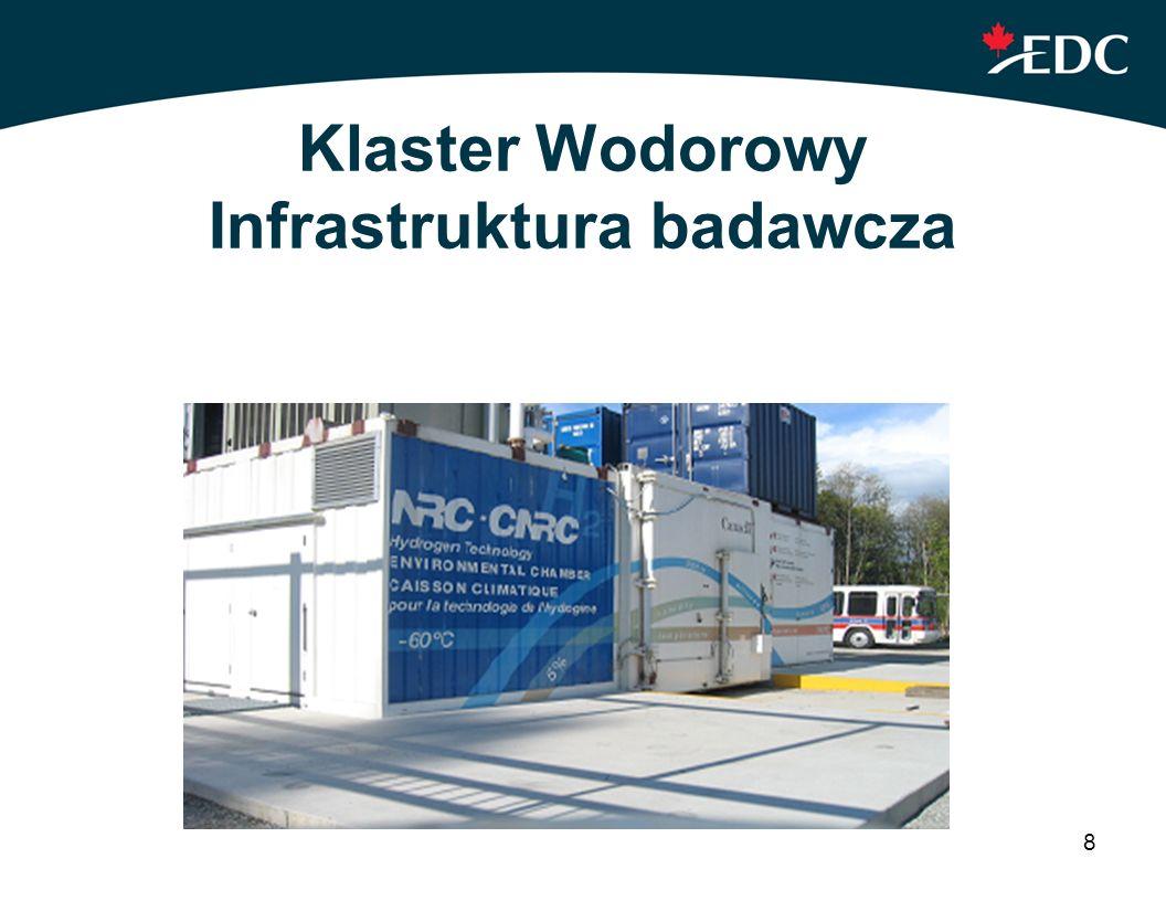 Klaster Wodorowy Infrastruktura badawcza
