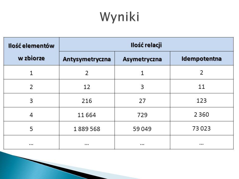 Wyniki Ilość elementów w zbiorze Ilość relacji Antysymetryczna