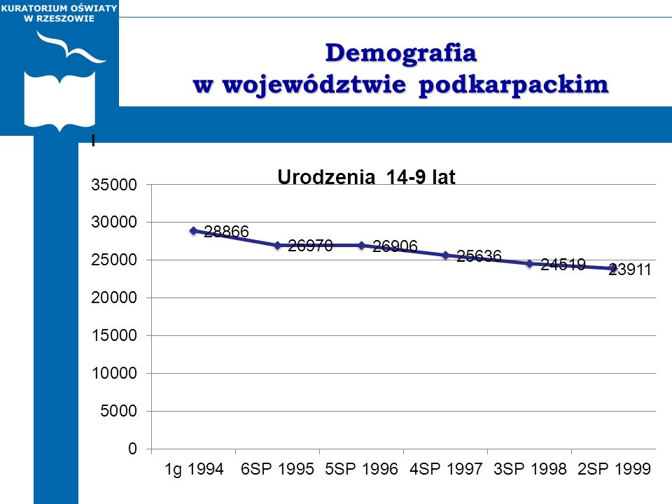 Demografia w województwie podkarpackim