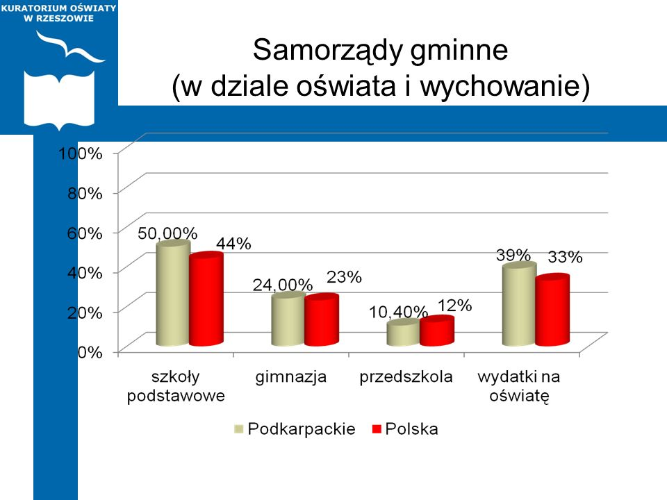 Samorządy gminne (w dziale oświata i wychowanie)