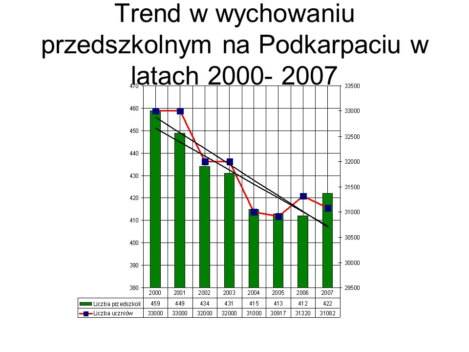 Trend w wychowaniu przedszkolnym na Podkarpaciu w latach 2000- 2007