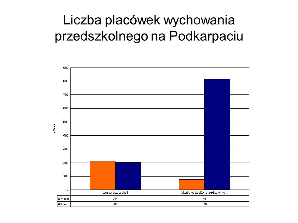 Liczba placówek wychowania przedszkolnego na Podkarpaciu