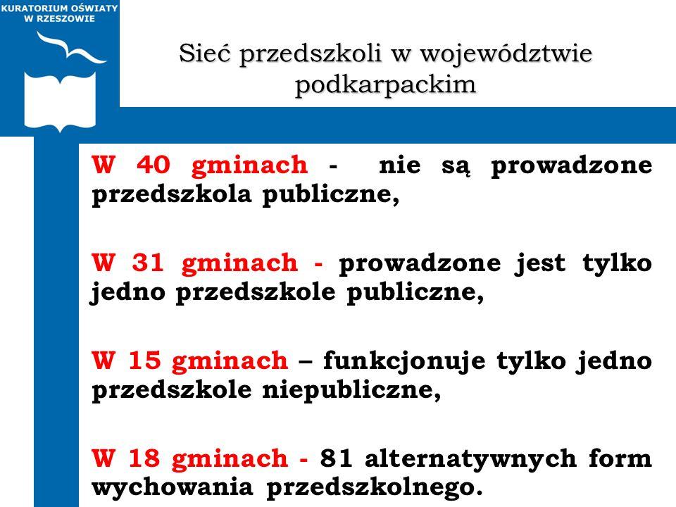 Sieć przedszkoli w województwie podkarpackim