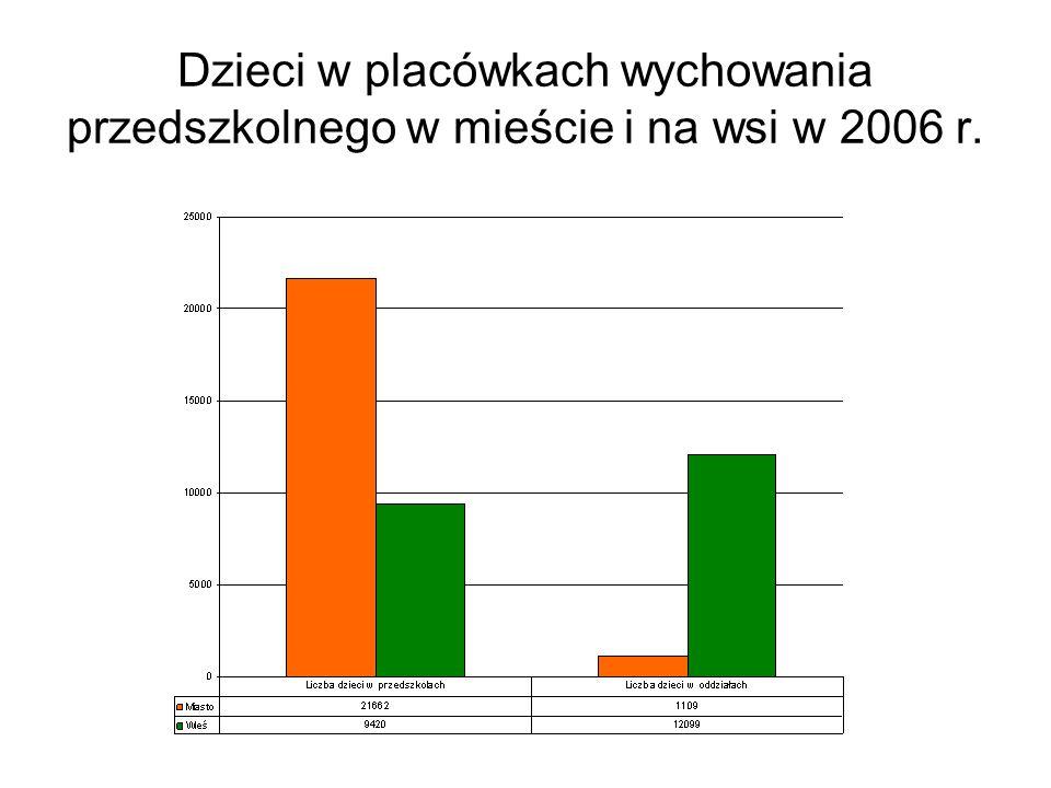 Dzieci w placówkach wychowania przedszkolnego w mieście i na wsi w 2006 r.