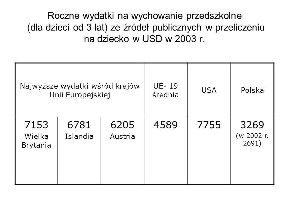 Najwyższe wydatki wśród krajów Unii Europejskiej