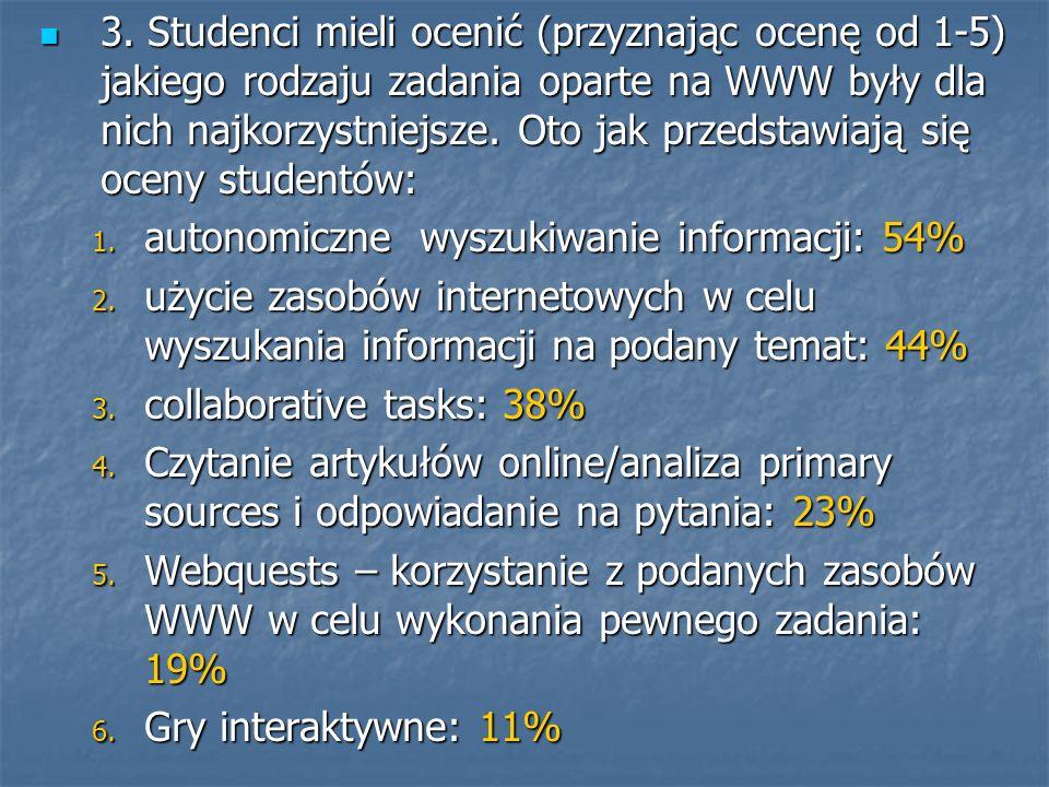3. Studenci mieli ocenić (przyznając ocenę od 1-5) jakiego rodzaju zadania oparte na WWW były dla nich najkorzystniejsze. Oto jak przedstawiają się oceny studentów: