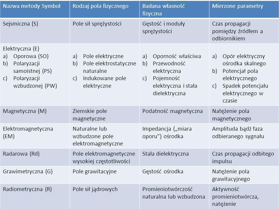 Nazwa metody Symbol Rodzaj pola fizycznego. Badana własność fizyczna. Mierzone parametry. Sejsmiczna (S)