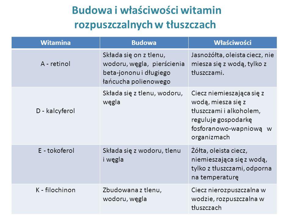 Budowa i właściwości witamin rozpuszczalnych w tłuszczach