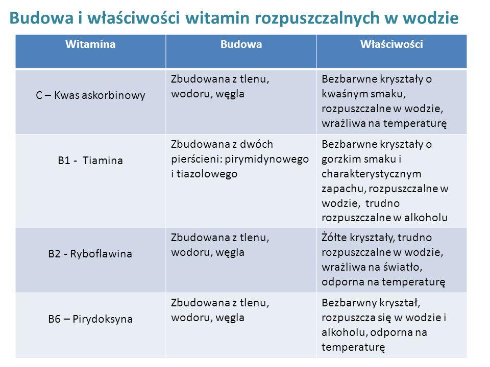 Budowa i właściwości witamin rozpuszczalnych w wodzie