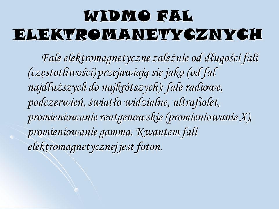 WIDMO FAL ELEKTROMANETYCZNYCH