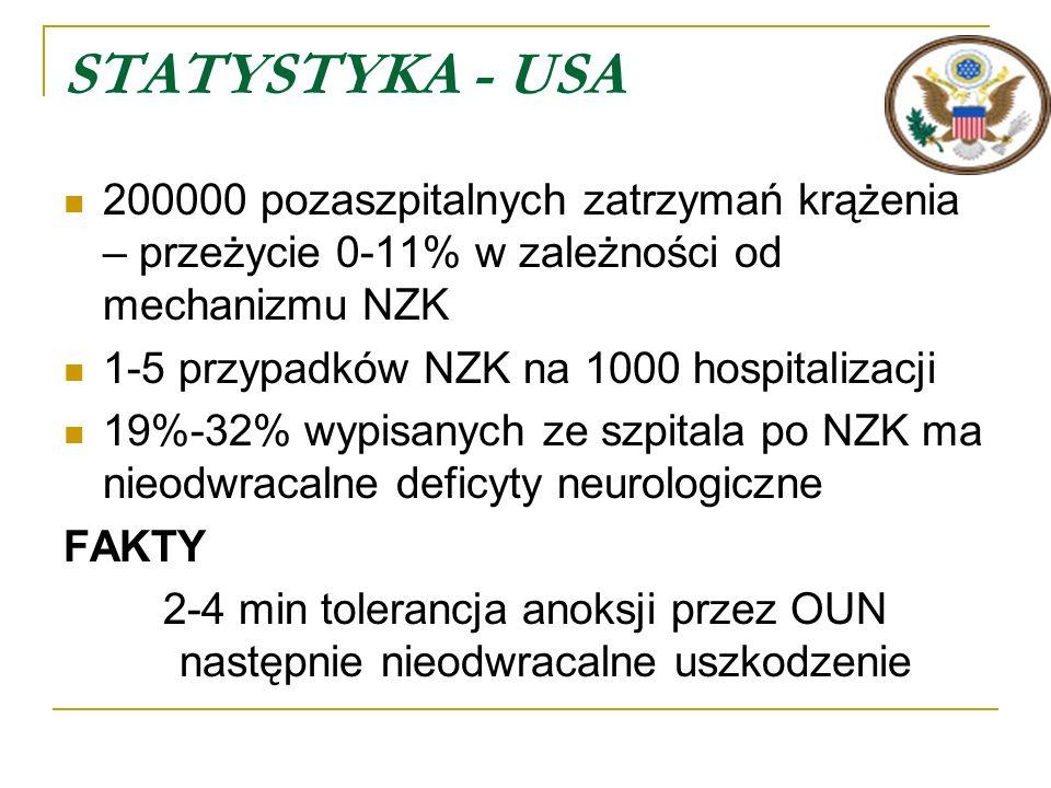 STATYSTYKA - USA 200000 pozaszpitalnych zatrzymań krążenia – przeżycie 0-11% w zależności od mechanizmu NZK.