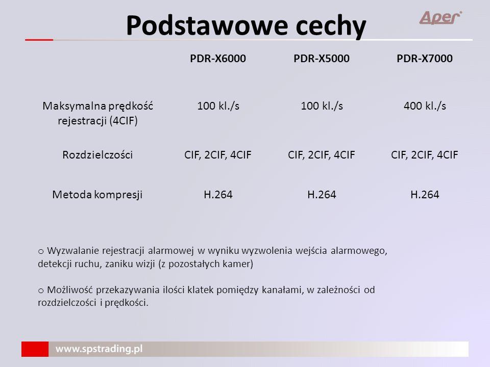 Maksymalna prędkość rejestracji (4CIF)