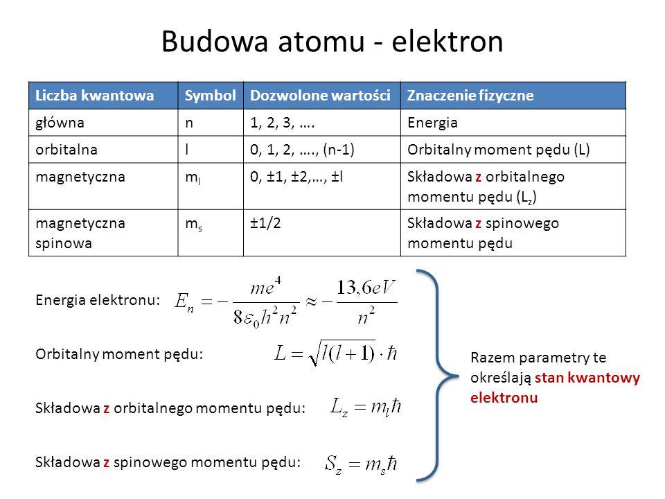 Budowa atomu - elektron