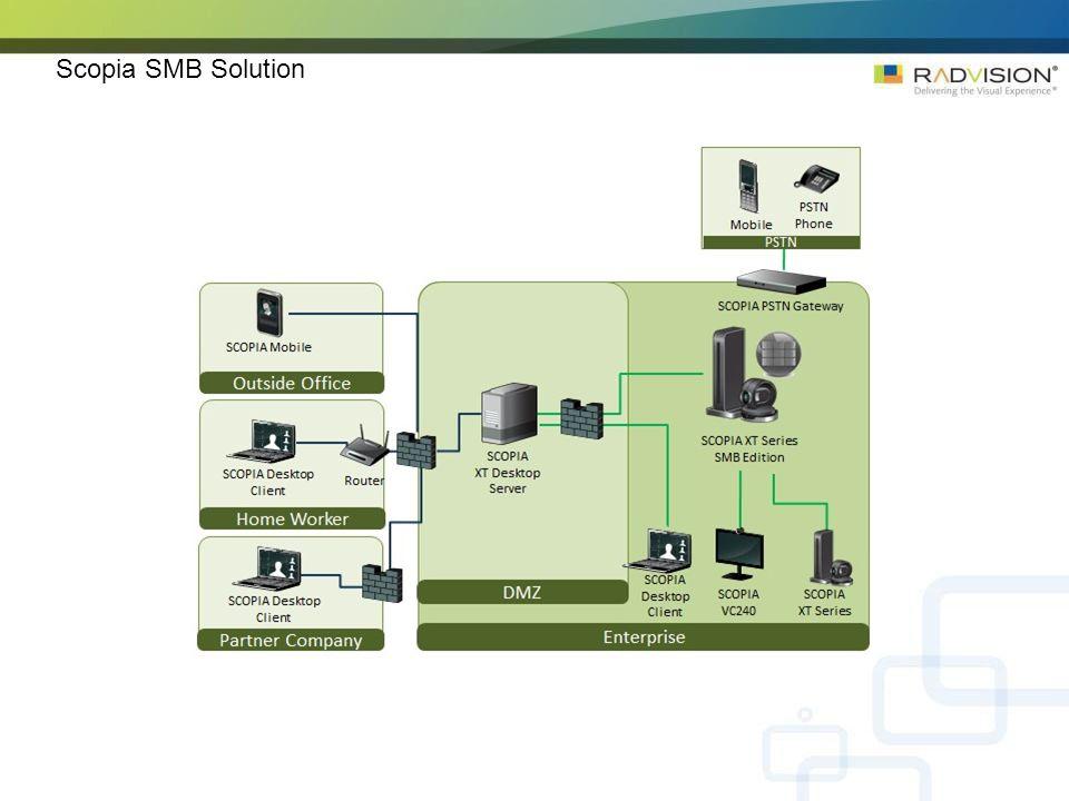 Scopia SMB Solution