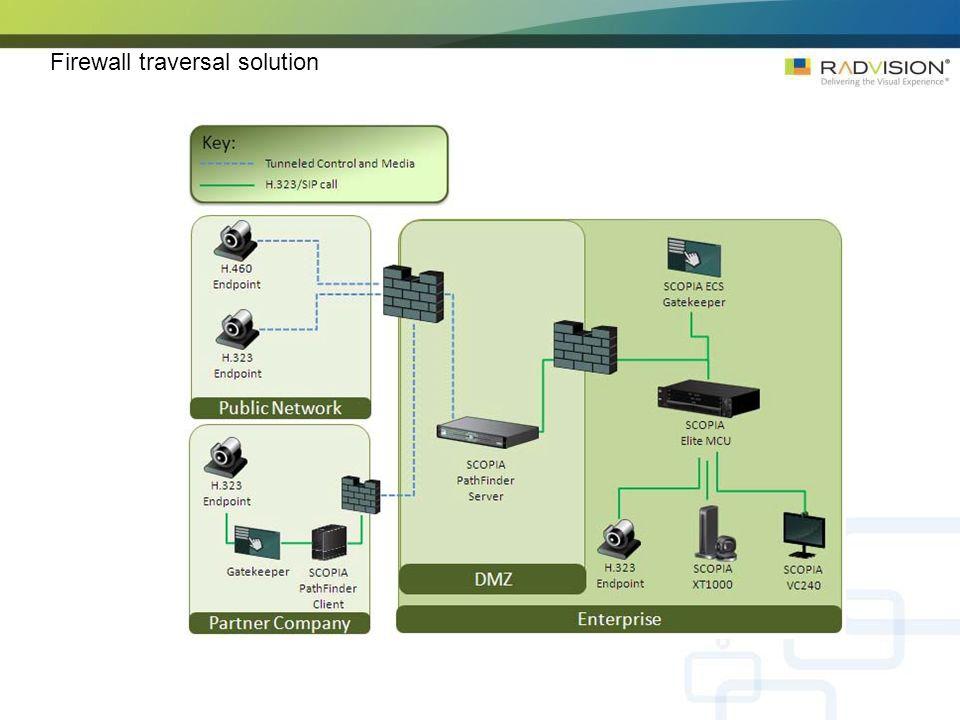 Firewall traversal solution