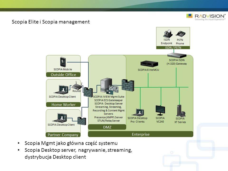 Scopia Elite i Scopia management