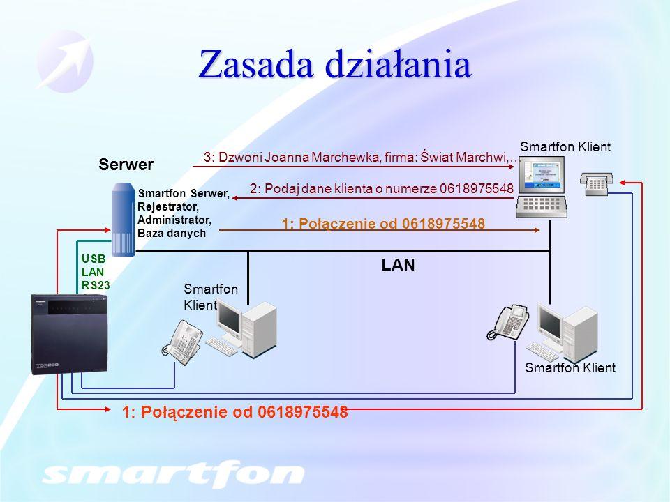 Zasada działania Serwer LAN 1: Połączenie od 0618975548