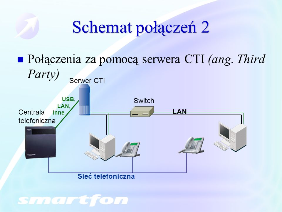 Schemat połączeń 2 Połączenia za pomocą serwera CTI (ang. Third Party)