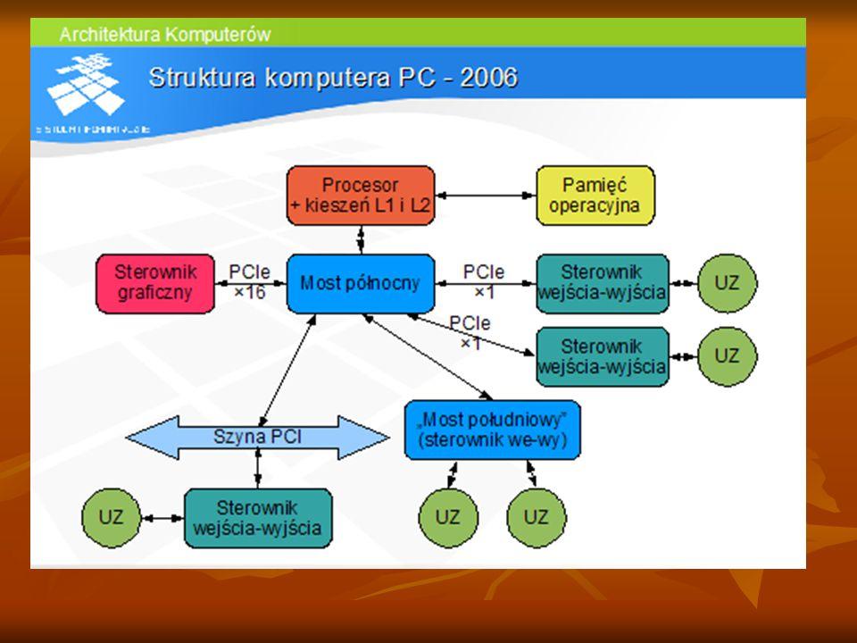 """We współczesnych komputerach sterownik pamięci umieszczony jest w procesorze. Most północny jest wyposażony w indywidualne łącza dla sterowników urządzeń zewnętrznych, zrealizowane w standardzie PCI express. """"Most południowy jest zintegrowanym sterownikiem urządzeń zewnętrznych. Szyna PCI została zachowana w celu umożliwienia podłączenia starszych sterowników urządzeń. Jest ona przeznaczona do usunięcia. Szyna sterująca (ang. control bus) - połączenie między jednostką centralną i pamięcią oraz układem wejścia-wyjścia, które prz"""