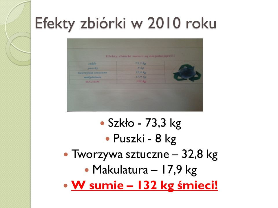 Efekty zbiórki w 2010 roku Szkło - 73,3 kg Puszki - 8 kg