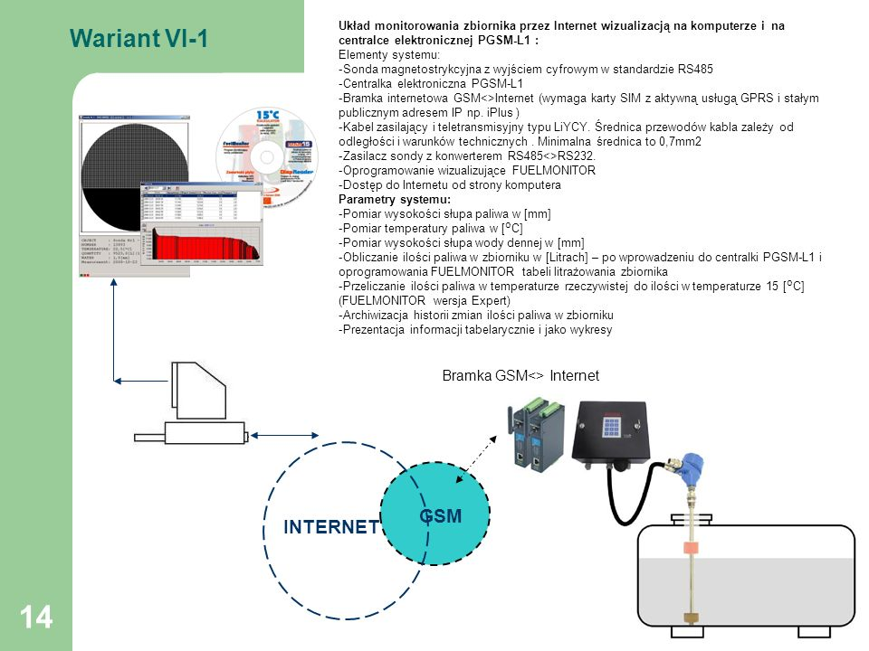 Bramka GSM<> Internet