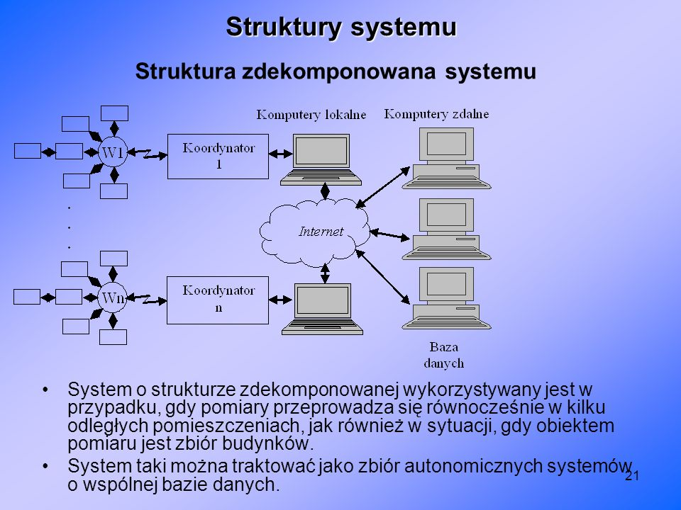 Struktura zdekomponowana systemu