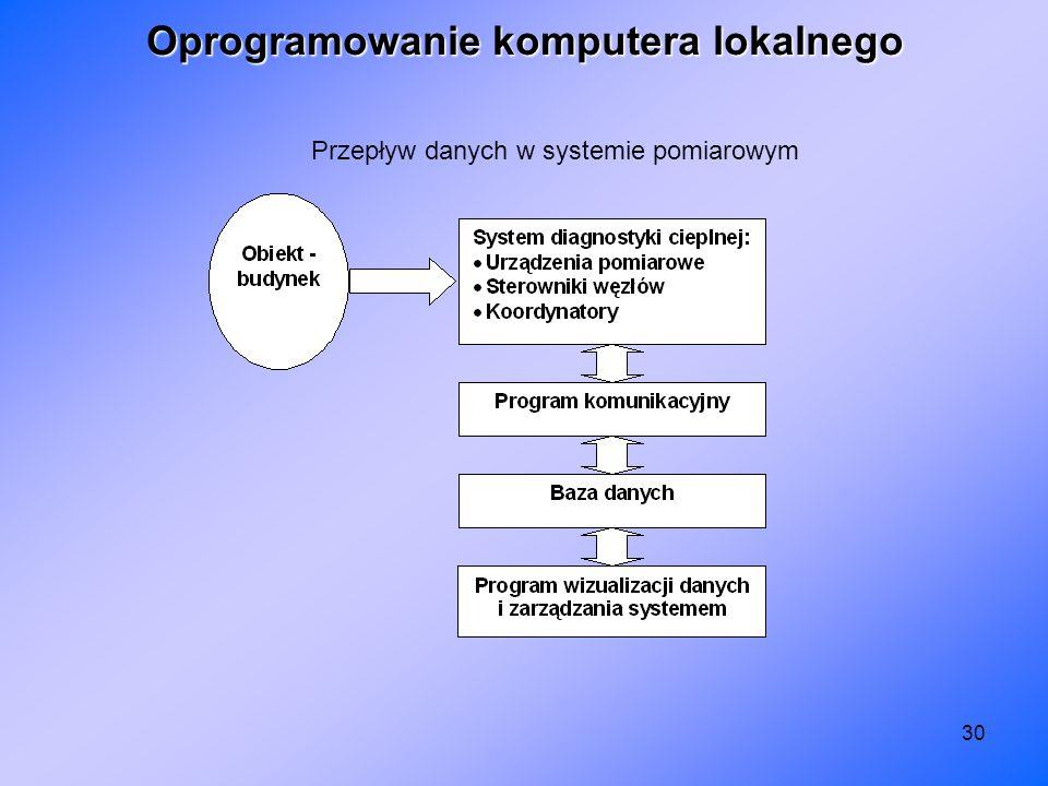 Oprogramowanie komputera lokalnego