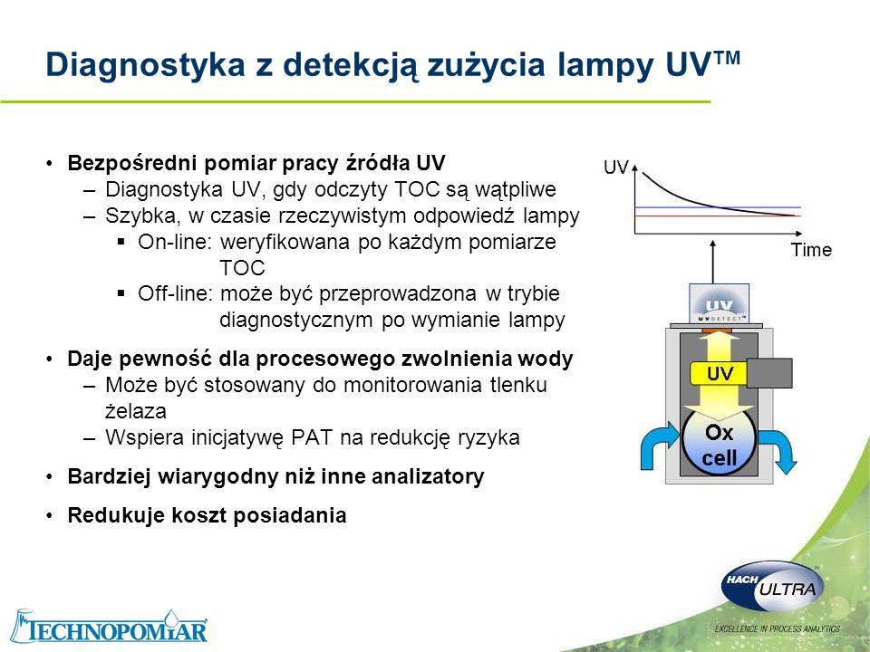 Diagnostyka z detekcją zużycia lampy UVTM