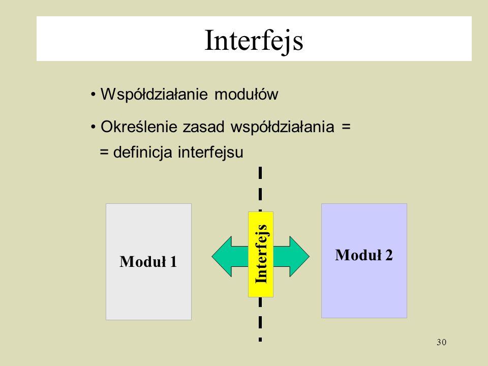 Interfejs Współdziałanie modułów