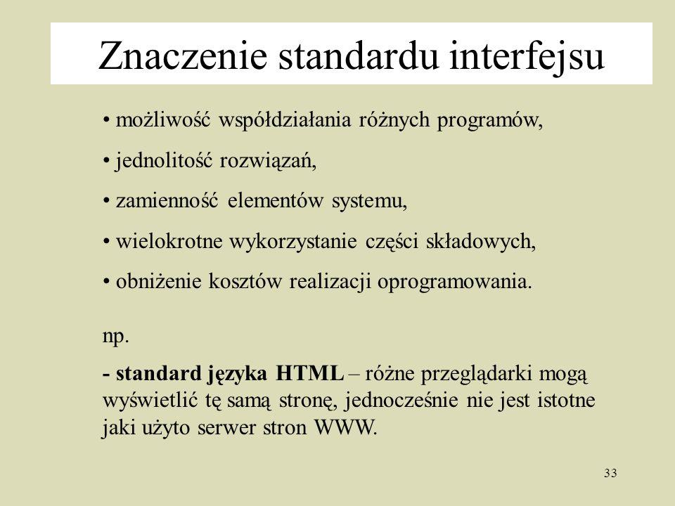 Znaczenie standardu interfejsu