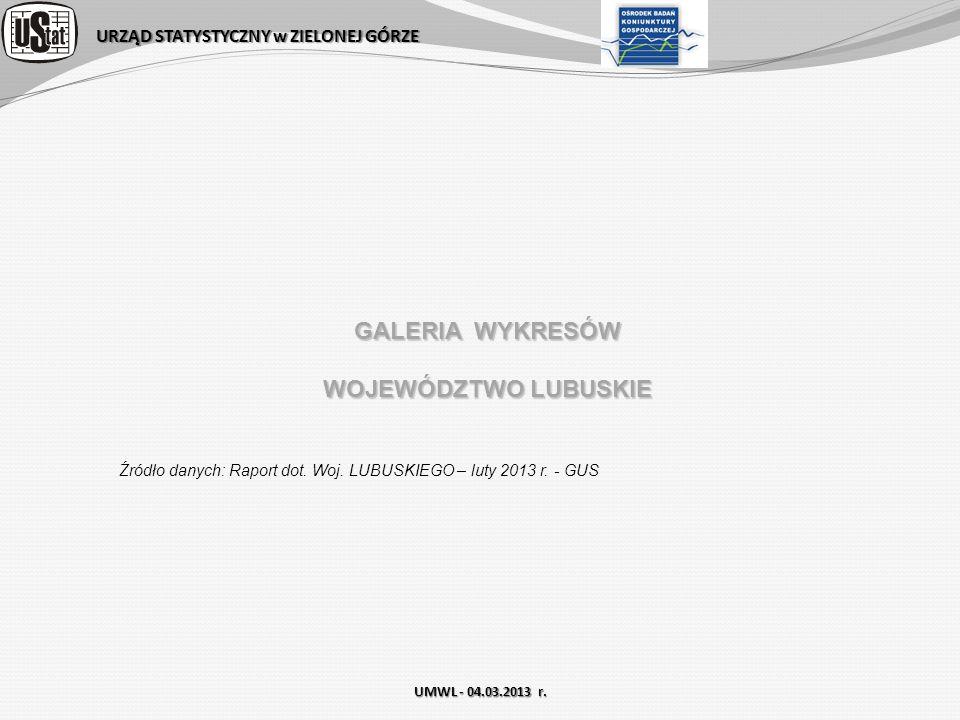 GALERIA WYKRESÓW WOJEWÓDZTWO LUBUSKIE