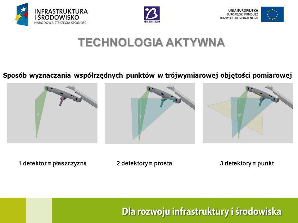 TECHNOLOGIA AKTYWNASposób wyznaczania współrzędnych punktów w trójwymiarowej objętości pomiarowej. 1 detektor = płaszczyzna.
