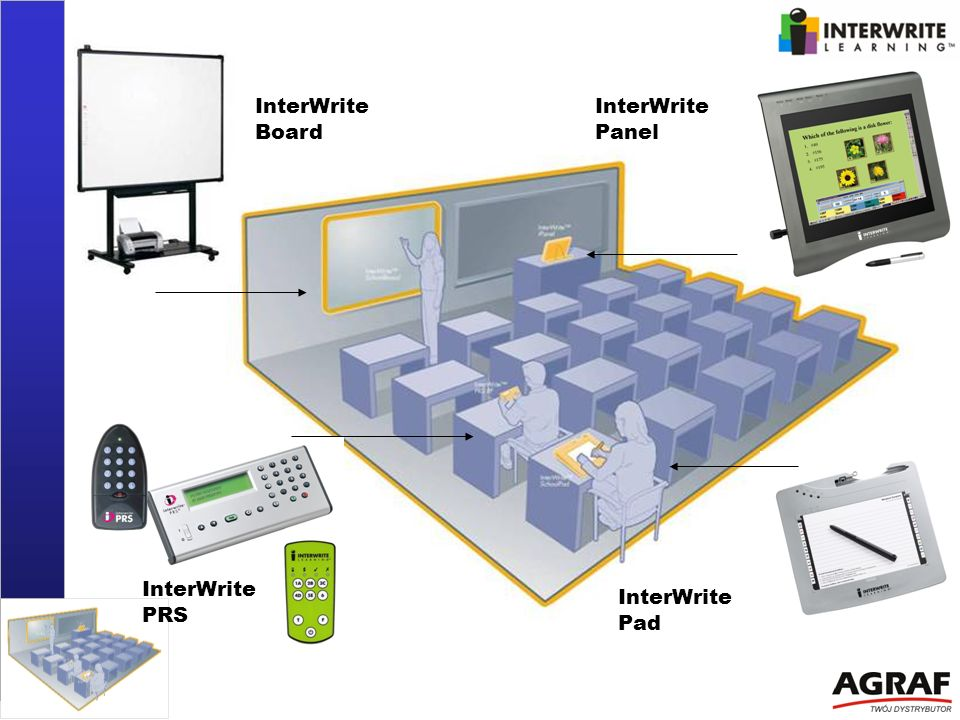 InterWrite Board InterWritePanel InterWrite PRS InterWrite Pad