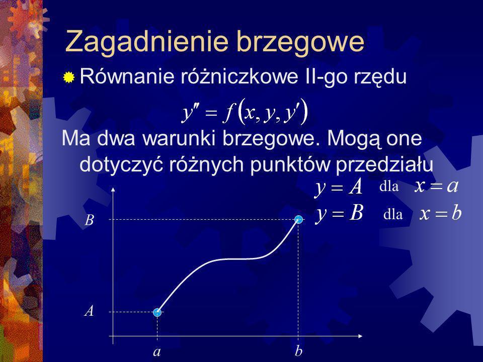 Zagadnienie brzegowe Równanie różniczkowe II-go rzędu