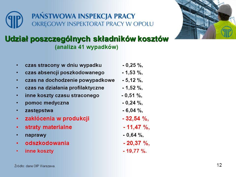 Udział poszczególnych składników kosztów (analiza 41 wypadków)