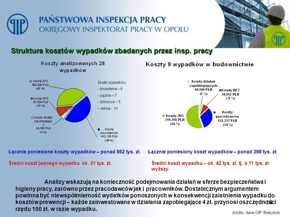 Struktura kosztów wypadków zbadanych przez insp. pracy
