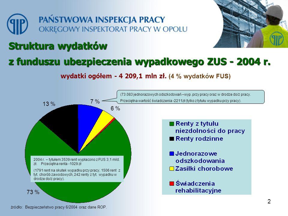 wydatki ogółem - 4 209,1 mln zł. (4 % wydatków FUS)