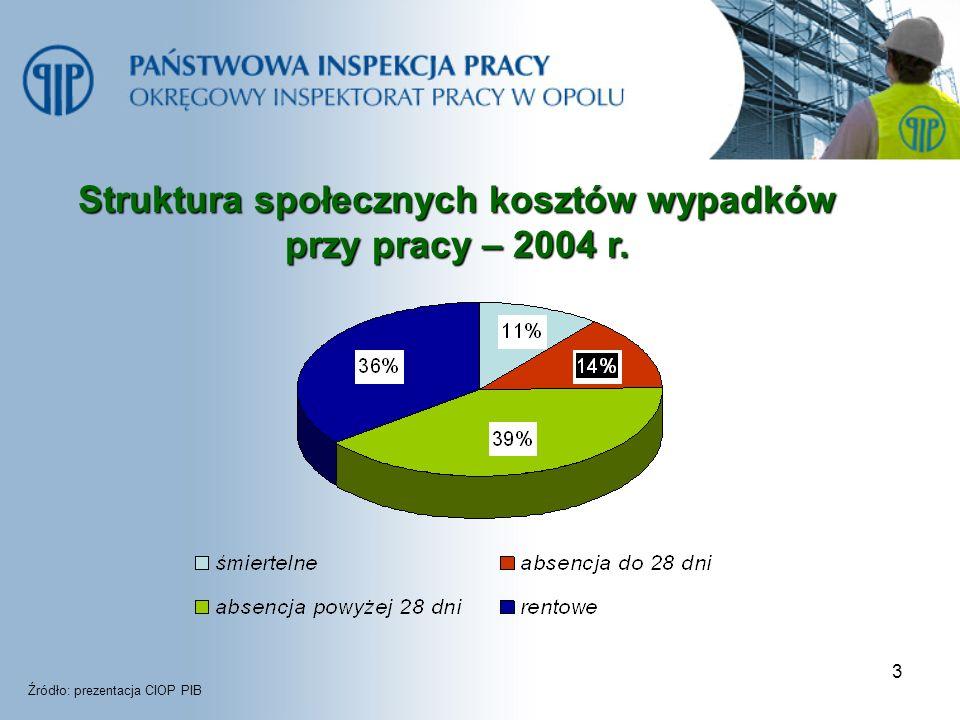Struktura społecznych kosztów wypadków przy pracy – 2004 r.