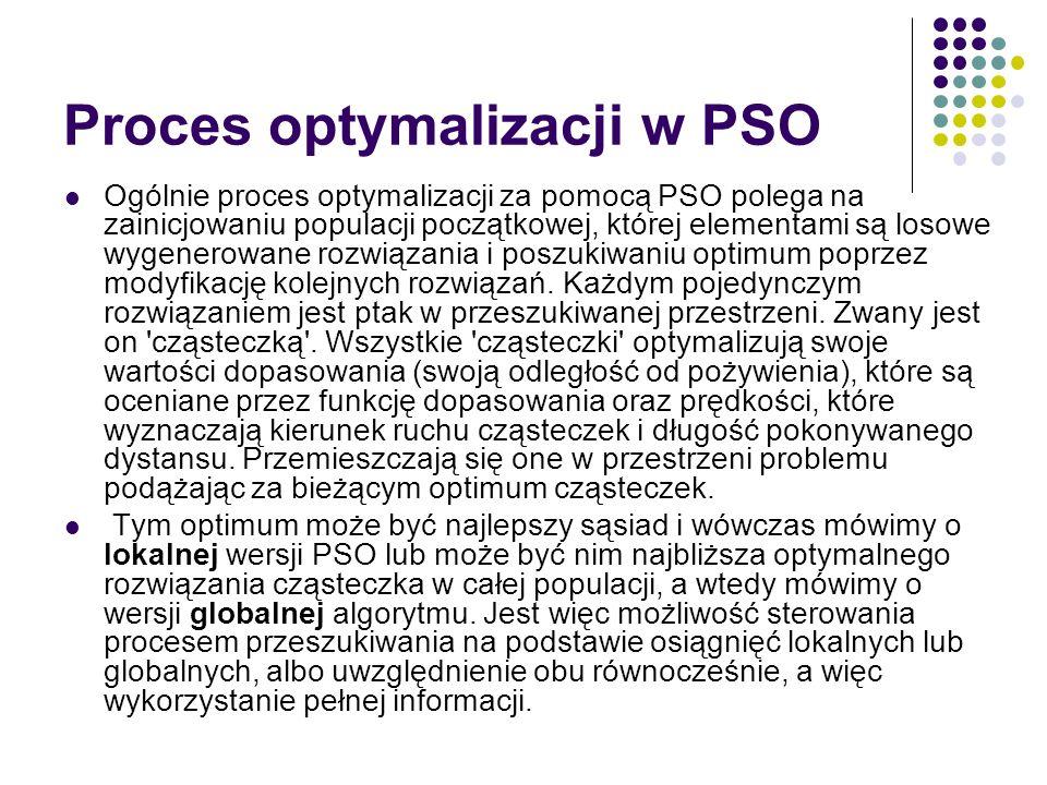 Proces optymalizacji w PSO